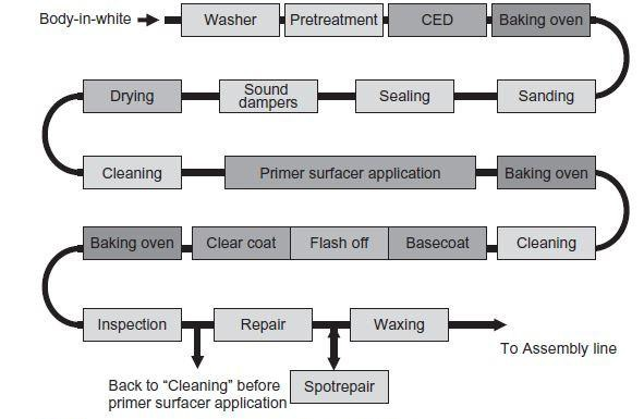 Process Steps in painting of a modern automobile