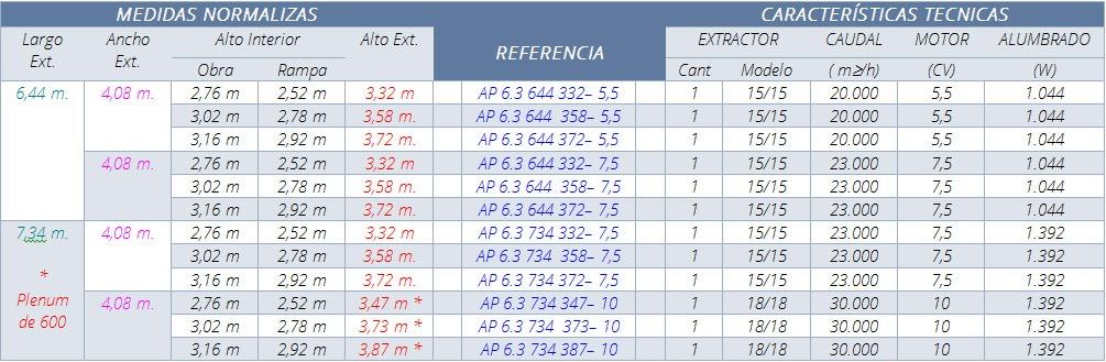 características AP63